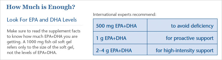 EPA + DHA Dosage Recommendations